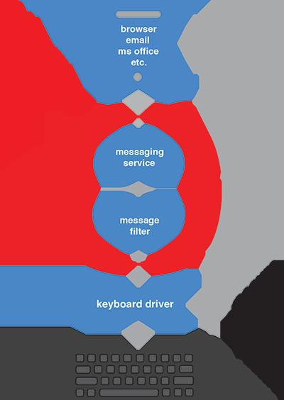 Secure CyberID: Anti-Keylogger Keystroke Encryption  Protect
